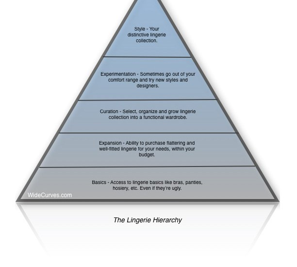 The Lingerie Hierarchy I WideCurves.com