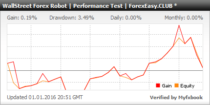 Forex robot performance test