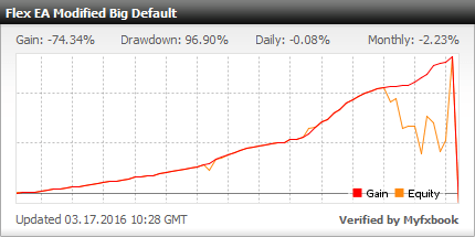 Forex Flex Trading Robot - Demo Account Statement With Flex EA Uses Modified Big Default Settings, With Medium Risk, Trading 11 Currency Pairs