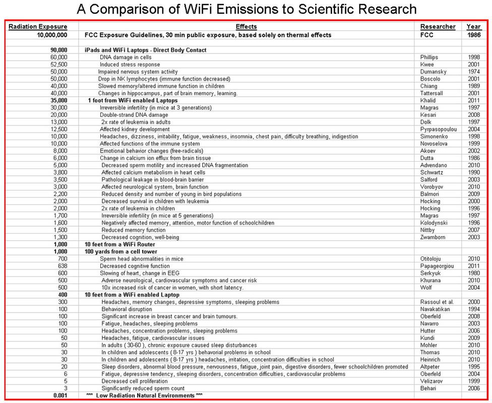 Science - WiFi in Schools