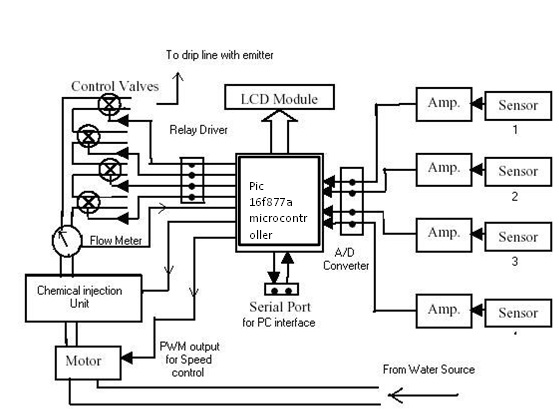 block diagram of up