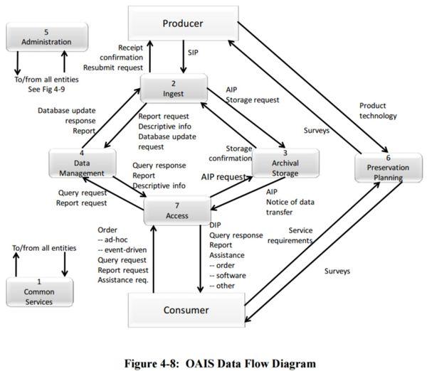 insurancepany data flow diagram