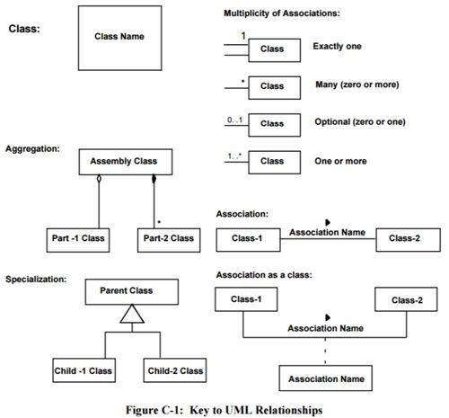 ANNEX C BRIEF GUIDE TO THE UNIFIED MODELING LANGUAGE (UML