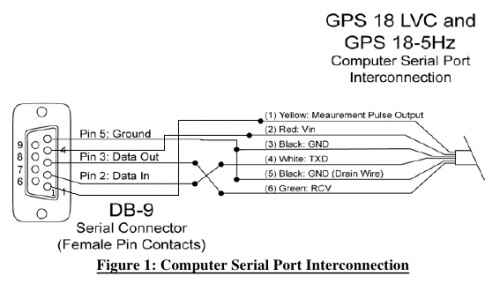garmin gps wiring diagram