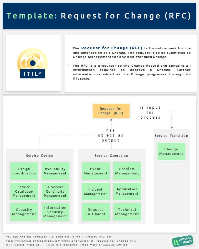 Checklist Request for Change RFC - IT Process Wiki