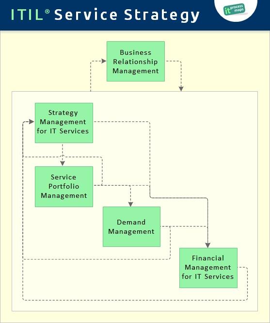 ITIL Service Strategy - IT Process Wiki