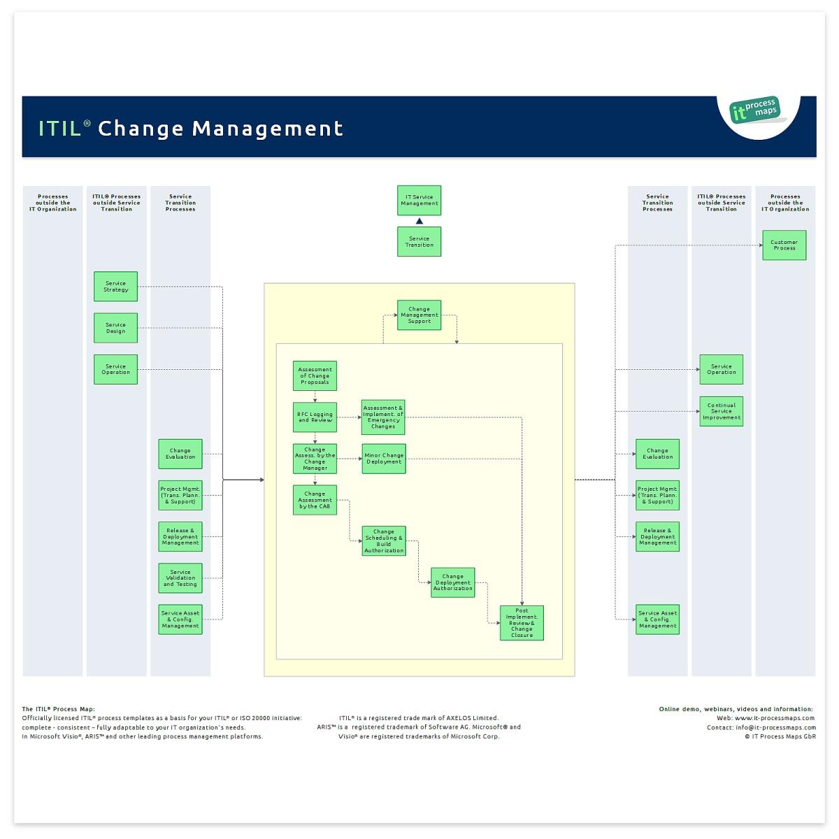 Change Management - IT Process Wiki