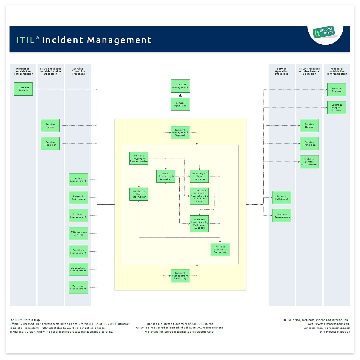 wikienit-processmaps images 7 73 Incident-management - business support manager sample resume