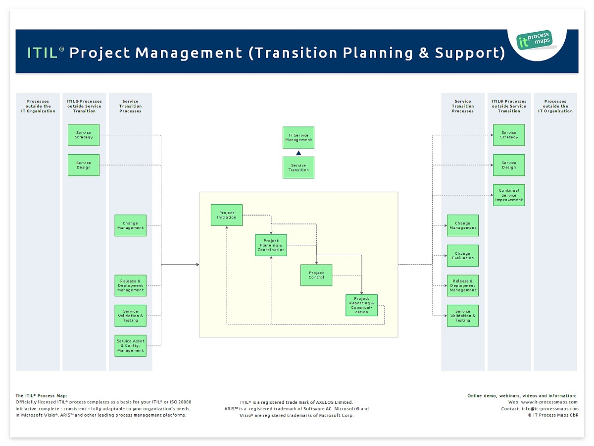 Project Management - Transition Planning and Support IT Process Wiki