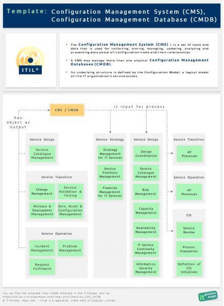 process maps template