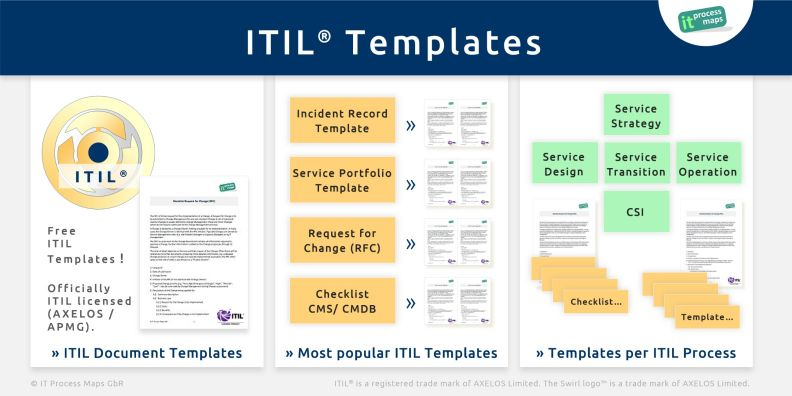ITIL-Checklists - IT Process Wiki