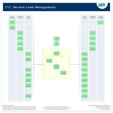 Service Level Management Itil
