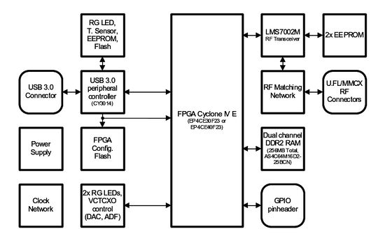 LimeSDR-USB User Guide - Myriad-RF Wiki