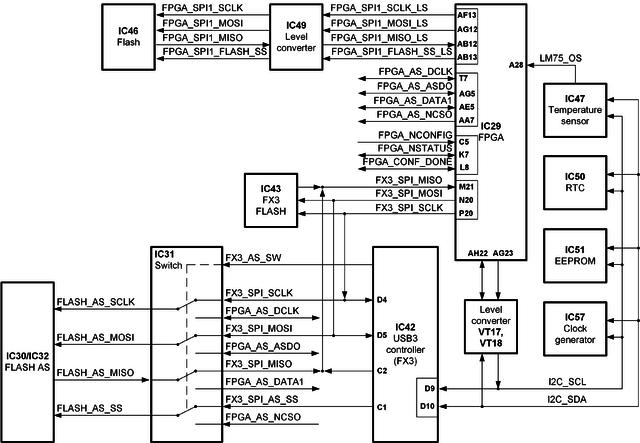 rf generator block diagram