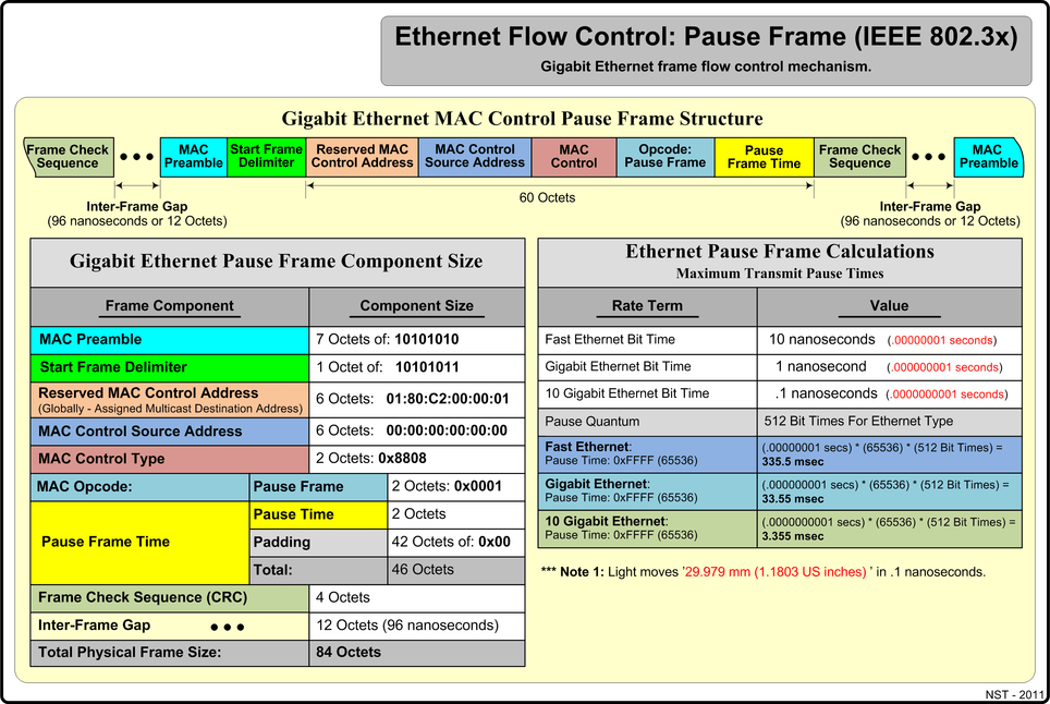 Rj45 Cross Wiring Diagram Lan Ethernet Maximum Rates Generation Capturing