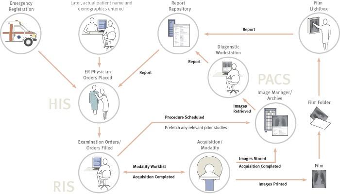 radiology workflow diagram