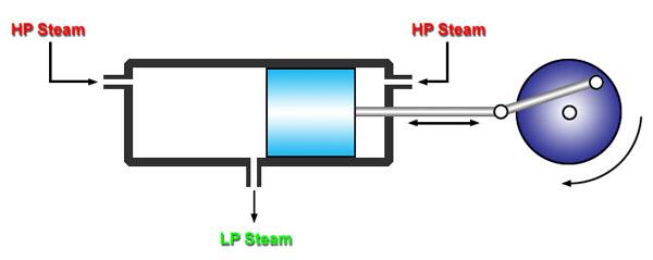 Steam Engine Piston Diagram Wiring Diagram