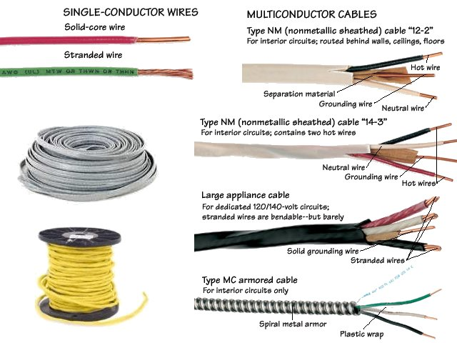 A/C Electrical Wiring Information for North America - Free Knowledge