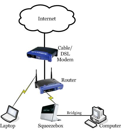 Dsl Router Network Diagram Wiring Diagram