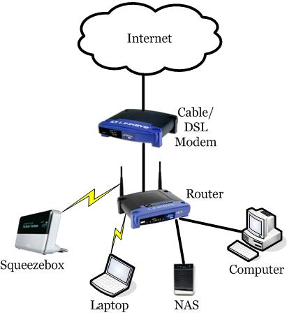 This is a diagram of a network for the internet networks and - network diagram