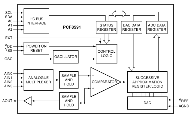 block diagram of hardware device function