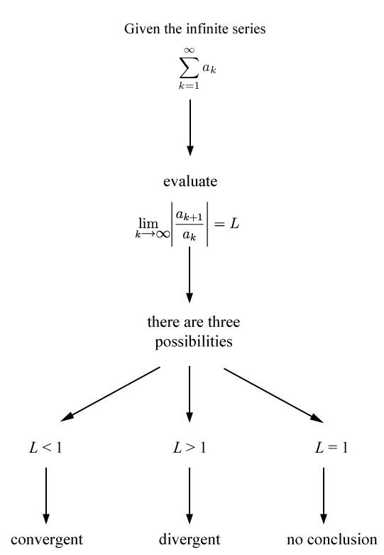 Series - Ratio Test Math Teacher Pinterest Math, Calculus - reference sheet for resume