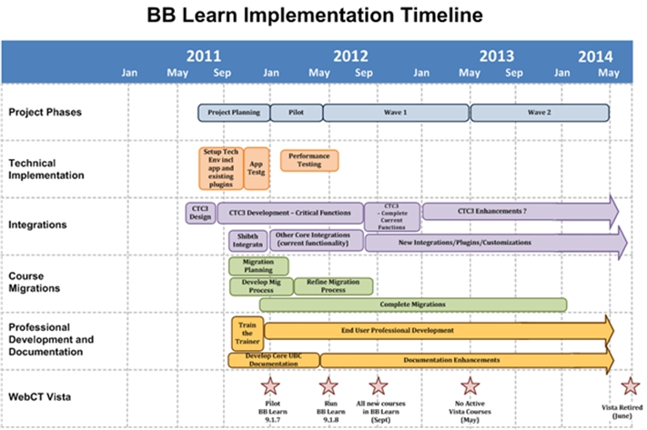 project implementation timeline - Militarybralicious - project timelines