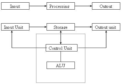 Block diagram of computer - WikiEducator