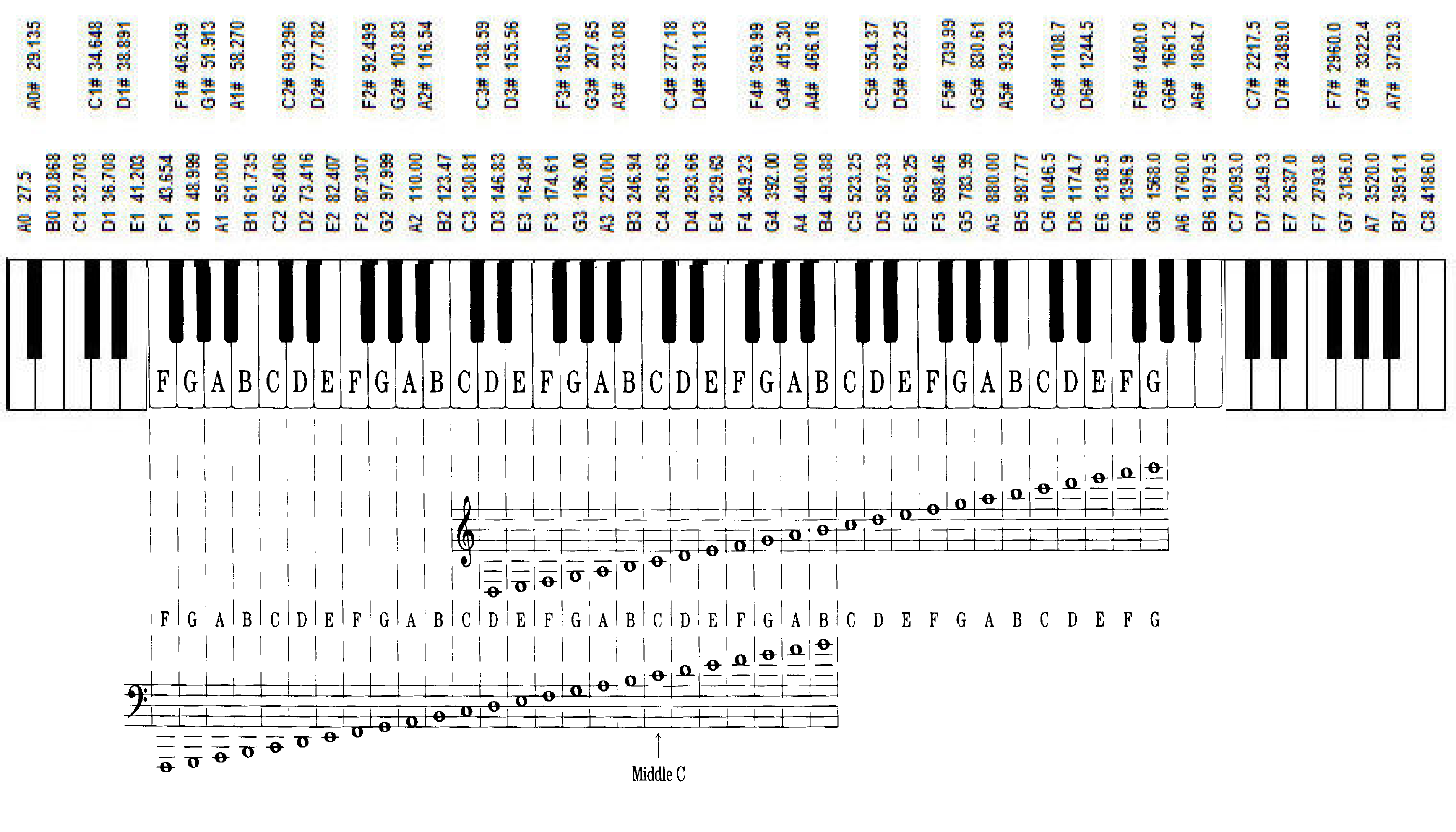 Music Notation Notes Musical Notation In A Nutshell Wikipiano