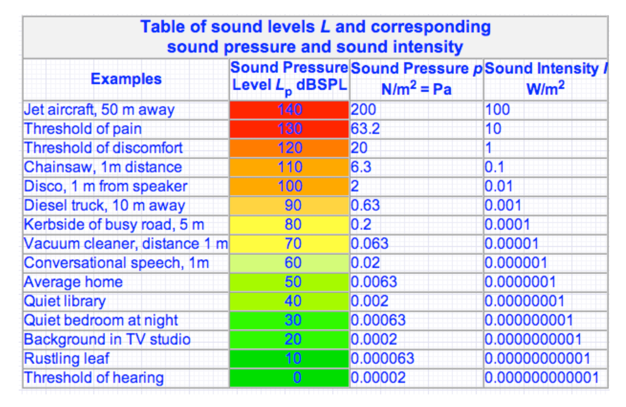 what is decibel db and what The jnd is about 1 db for soft sounds around 30-40 db at low and midrange freqencies it may drop to 1/3 to 1/2 a decibel for loud sounds caution must be used in applying the one decibel criterion.