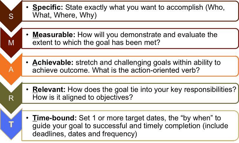 Making Smart Marketing Plan Smart Marketing Moves To Make Before