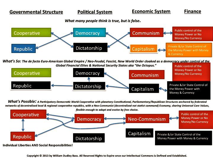 communism vs democracy venn diagram