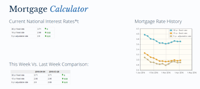 Mortgage Rates Sees Best Friday In More Than a Year - Williamson Source