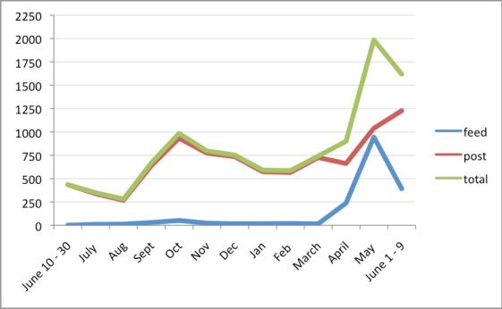 Flip Video Post Statistics
