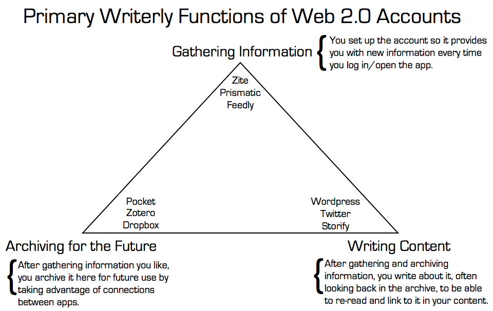 writerly-functions-2