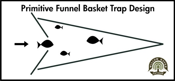 how to make a primitive funnel fish trap that keeps on giving rh willowhavenoutdoor com Pat Traps Wobble Pat Trap Rubber Bands