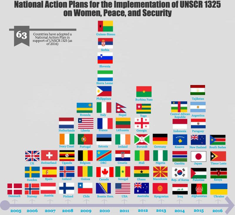 2016 in Review National Action Plans Monitoring WILPF