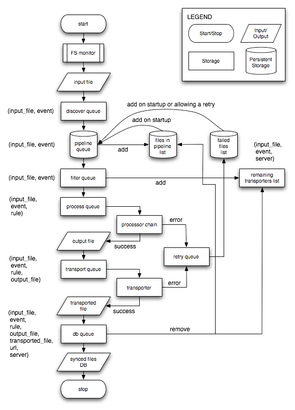 process flow diagram in visio 2013