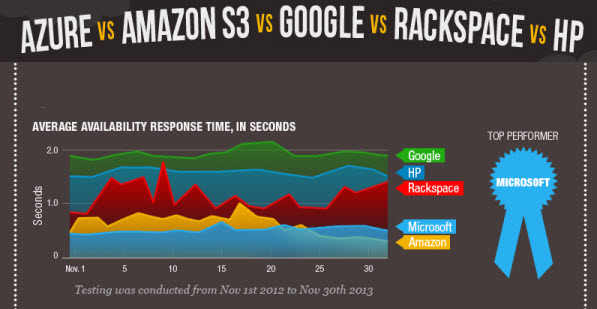 Benchmarking Azure vs Amazon vs Rackspace vs HP vs Google Microsoft