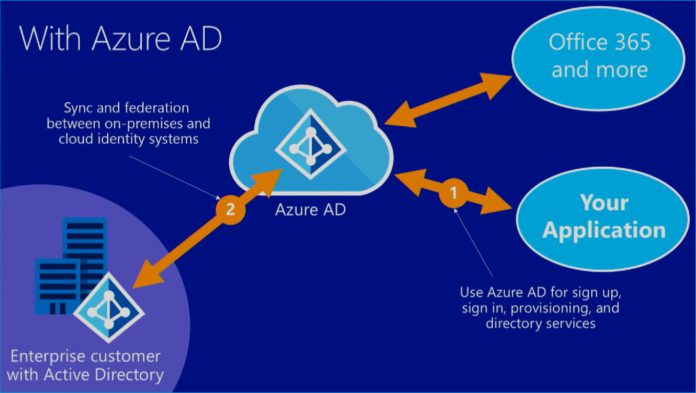 Microsoft Updates Azure AD Domain Services with Secure LDAP and