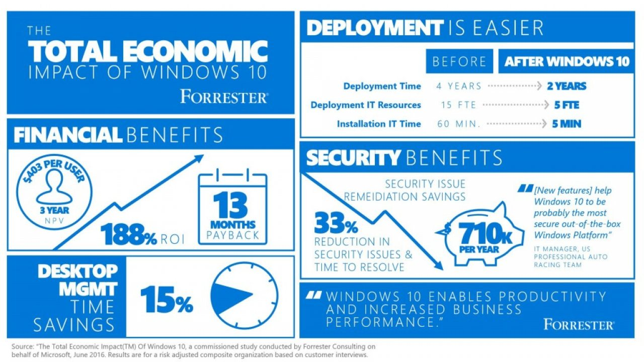 Wpc Consulting Windows 10 Is Cost Effective In Productivity It And Security Says
