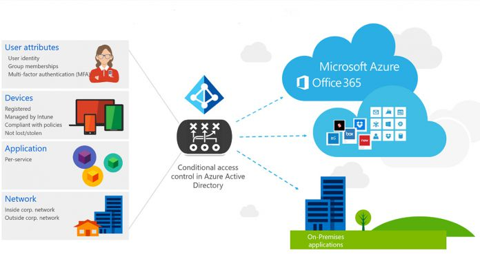 Microsoft Generally Releases Azure AD Conditional Access Policies