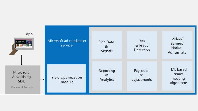 Microsoft Announces Ad Mediation Service to Help Developers Monetize