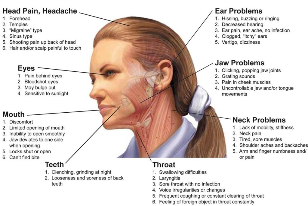 Why Tmj Disorders May Occur After Wisdom Teeth Extractions