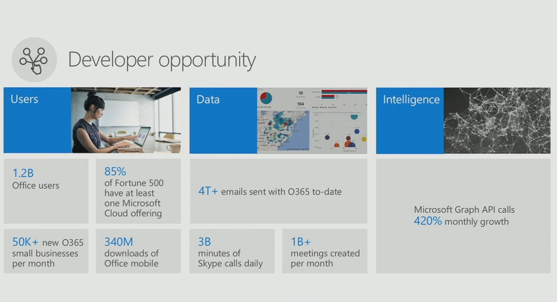 Microsoft Products There Are Now 1 2 Billion Office Users And 60 Million Office 365