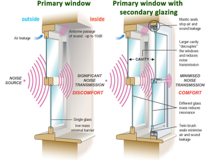 Sound proof windows do you need them canadian choice
