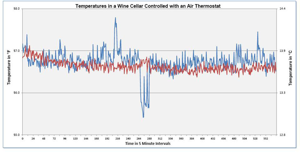 Why You Shouldn\u0027t Use Bottle Probes - Wine Guardian® Wine Cellar Cooling