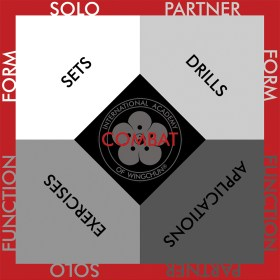 Combat Quadrants
