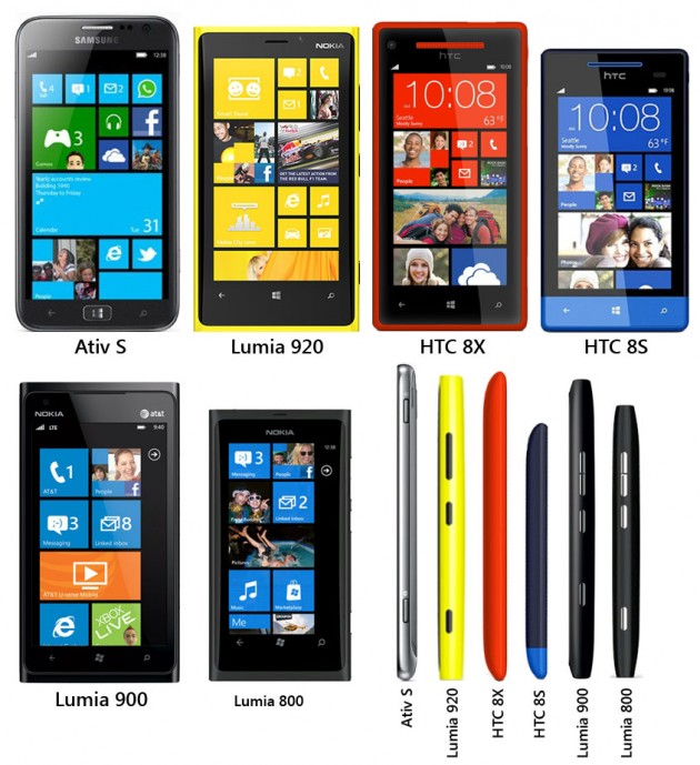 Size comparison chart for Windows Phone 8 handsets WinSource