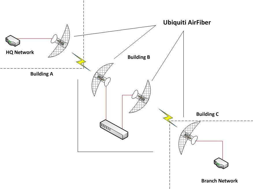 Ubiquiti AirFiber wirednot